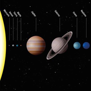 Planetary System SPANISH LABELING