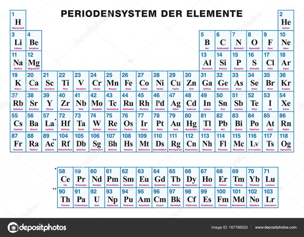 Periodic Table Of The Elements German Stock Vector Furian 167786520