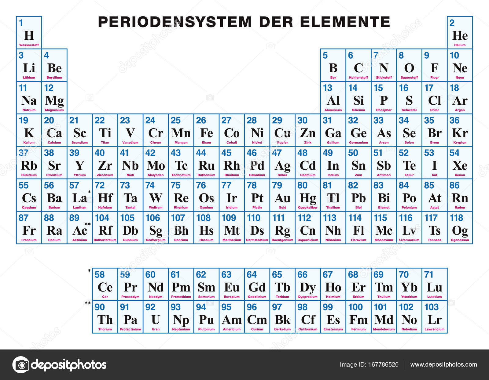 Periodic table of the elements german stock vector furian periodic table of the elements german stock vector biocorpaavc Choice Image