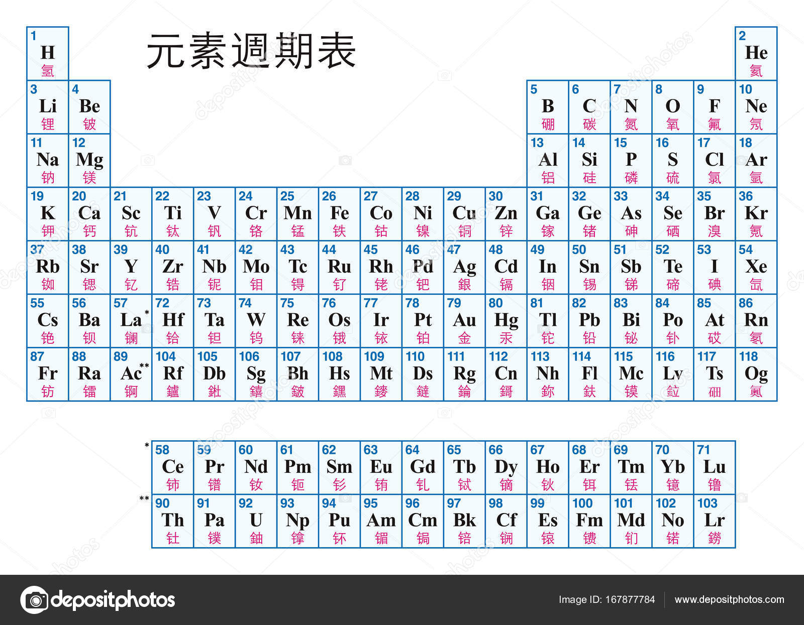 Periodic table of the elements chinese stock vector furian periodic table of the elements chinese tabular arrangement of the chemical elements with their atomic numbers symbols and names urtaz Choice Image