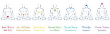 Chakras Seven Colors Meanings Man