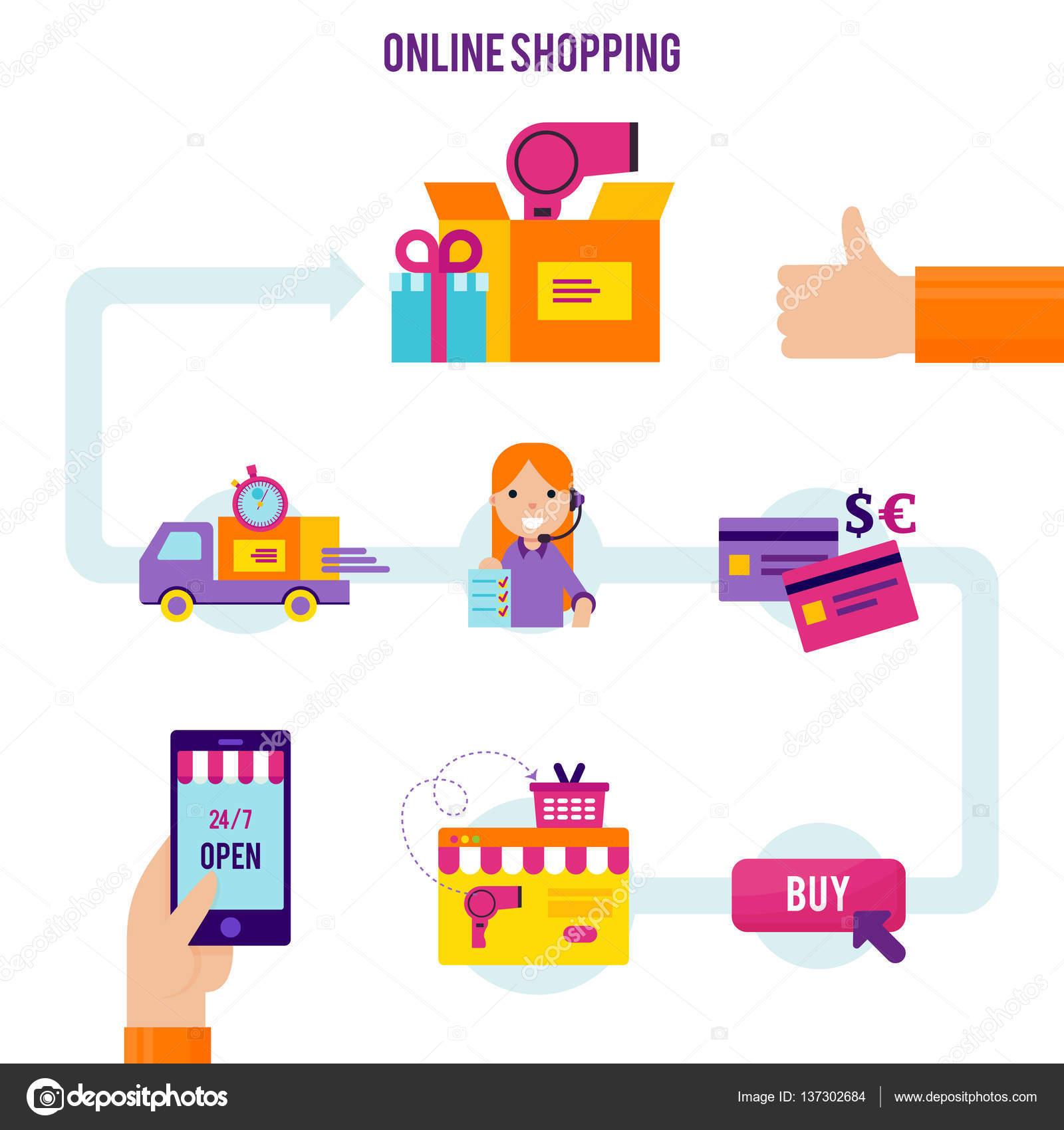 6b98980c4 Modelo de processo de compras online — Vetores de Stock © Mogil ...