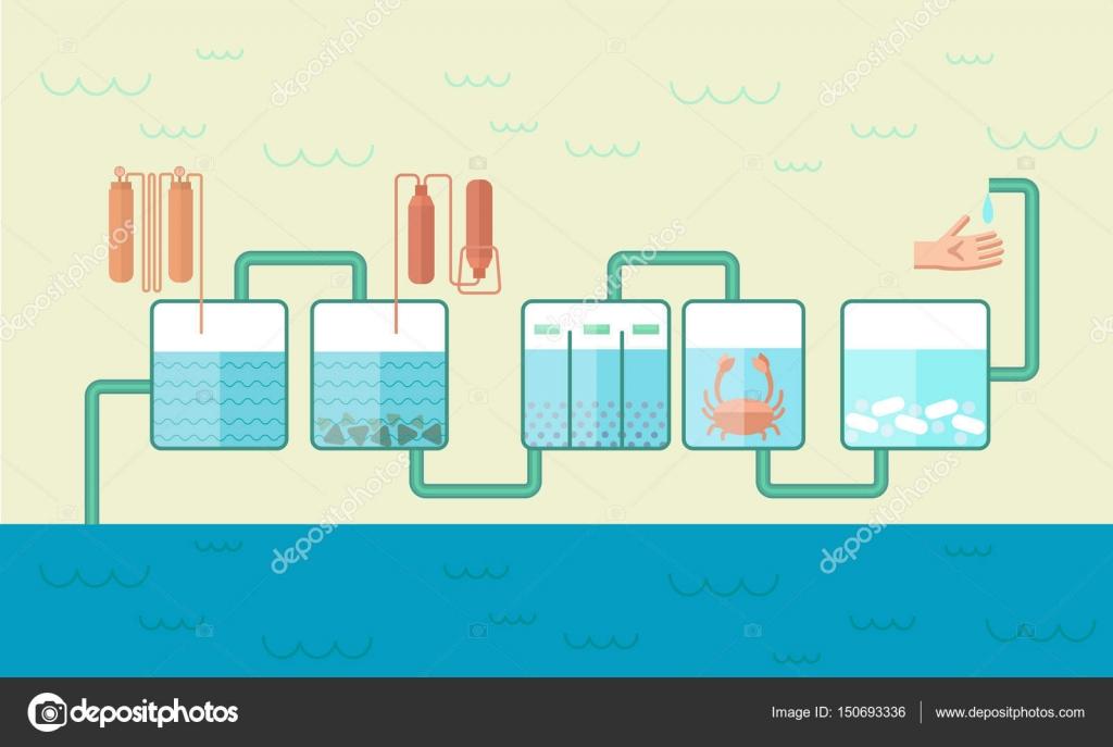 Agua industrial tubería plano plantilla — Vector de stock © Mogil ...