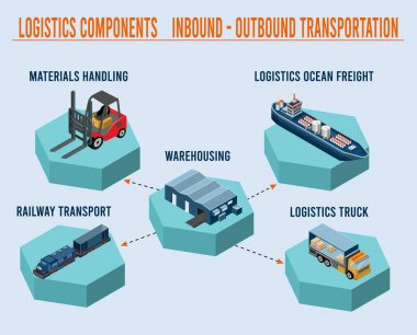 Logistics Components with Inbound-Outbound transportation and Demand planning concept. Vector illustration.
