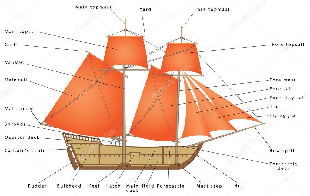 Ship Diagram Parts