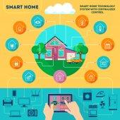 Smart Home Infografik.