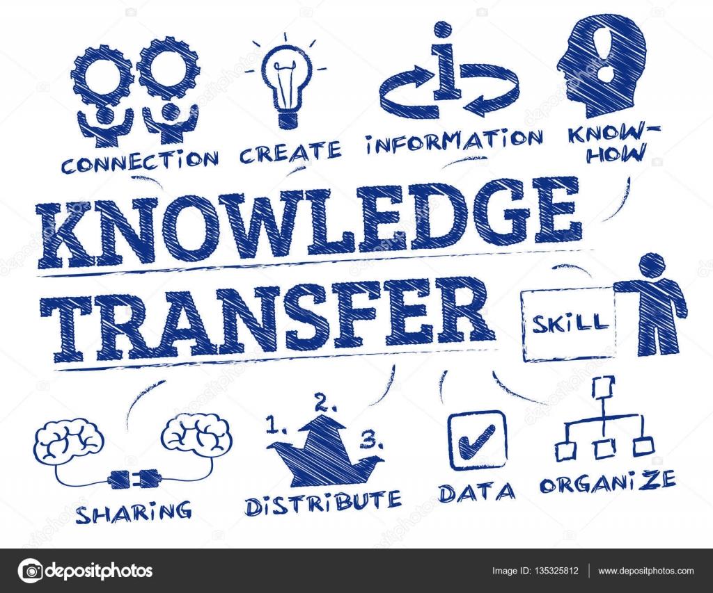 Doodle de concepto de transferencia de conocimiento — Archivo ...