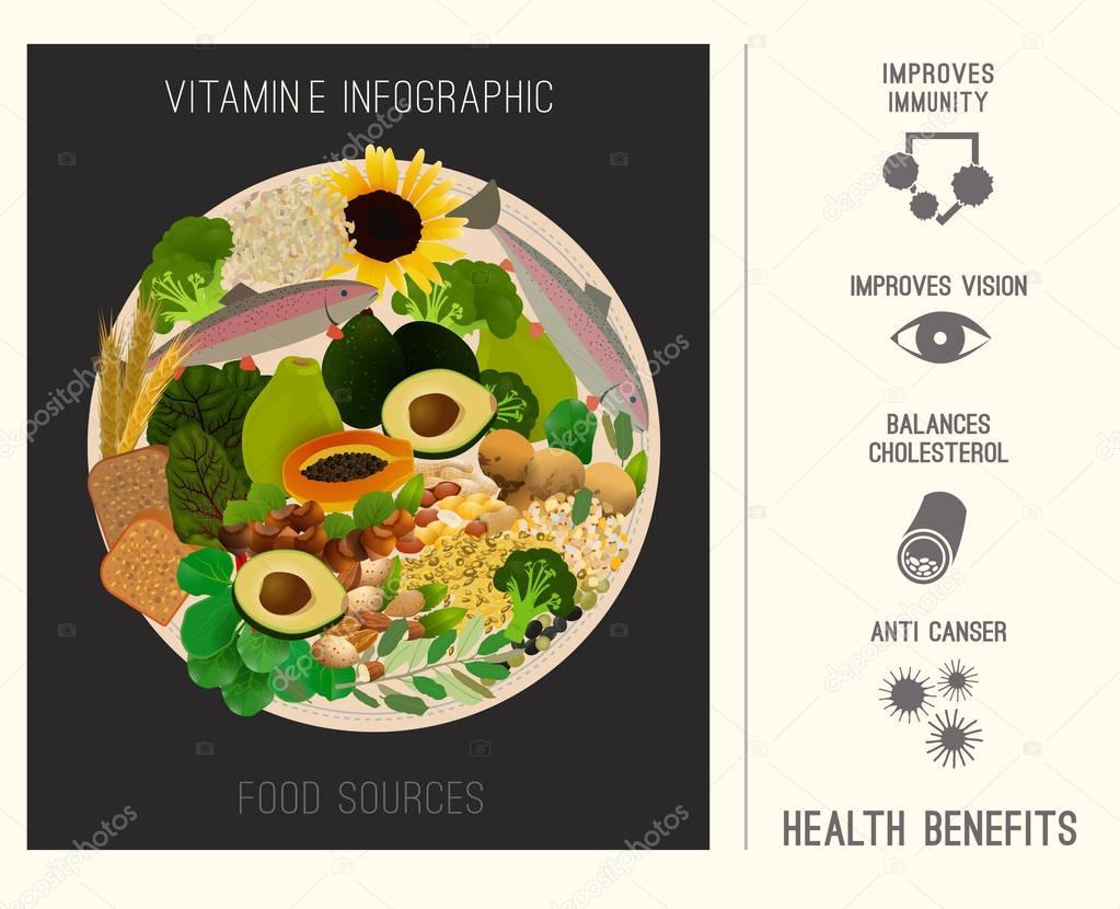 Vitamin E in Food