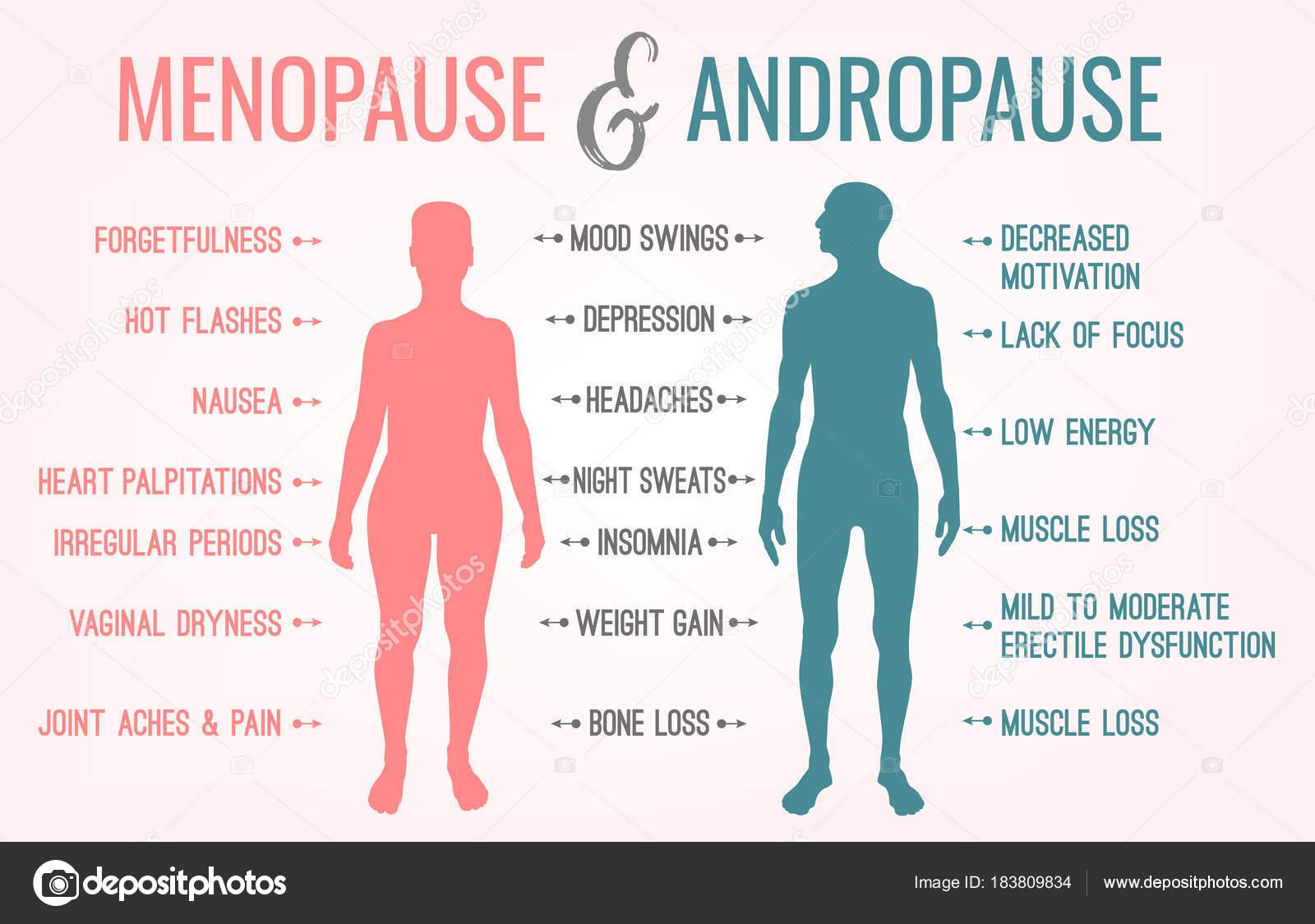 edad de la andropausia y sintomas
