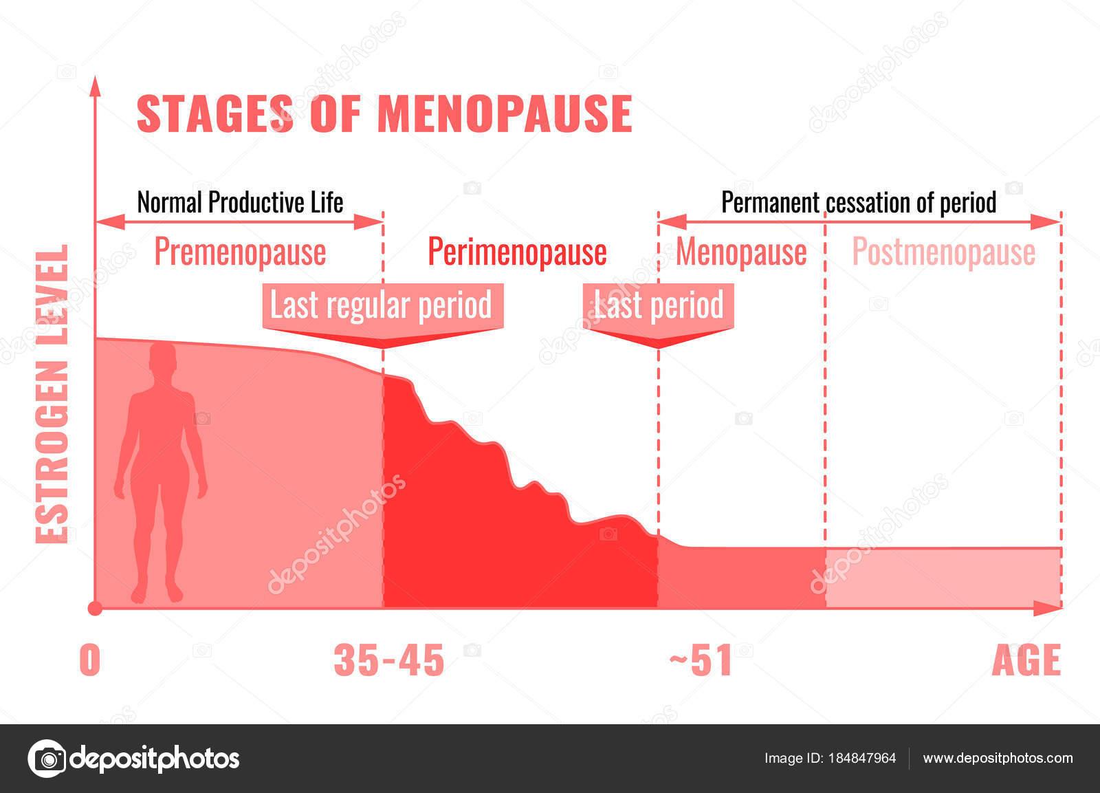 ménopause oestrogène