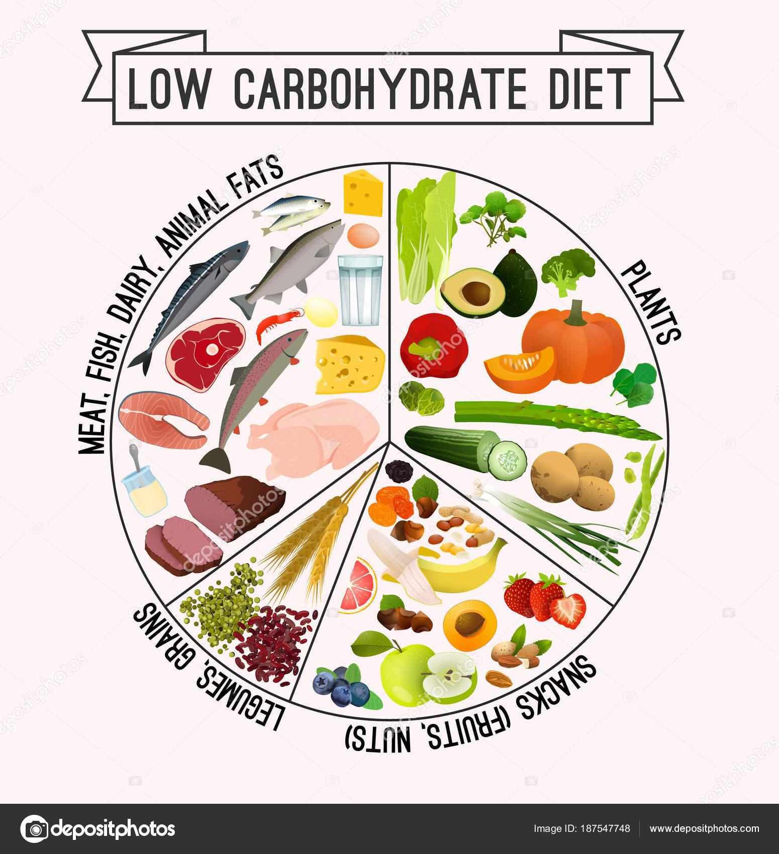 dieta de descarga de carbohidratos