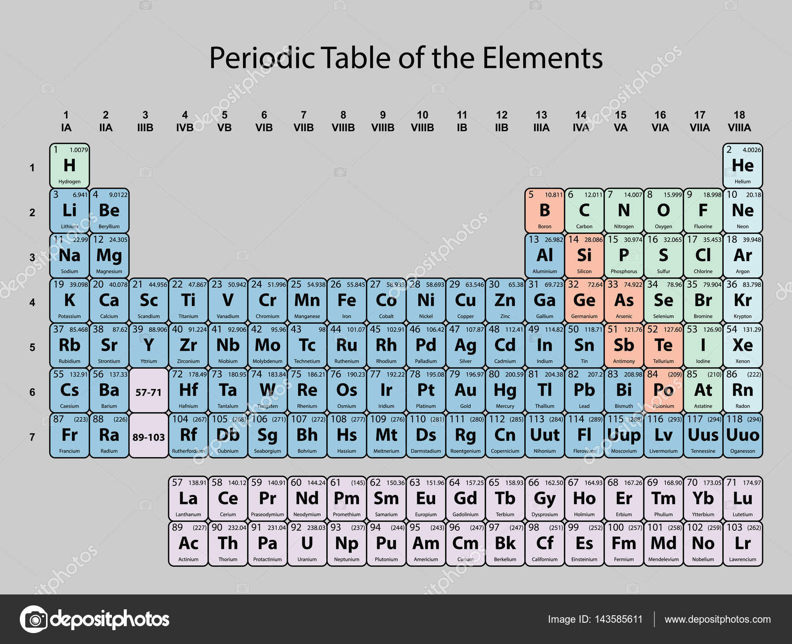 Periodic table of the elements with atomic number symbol and weight periodic table of the elements with atomic number symbol and weight with color delimitation on urtaz Gallery