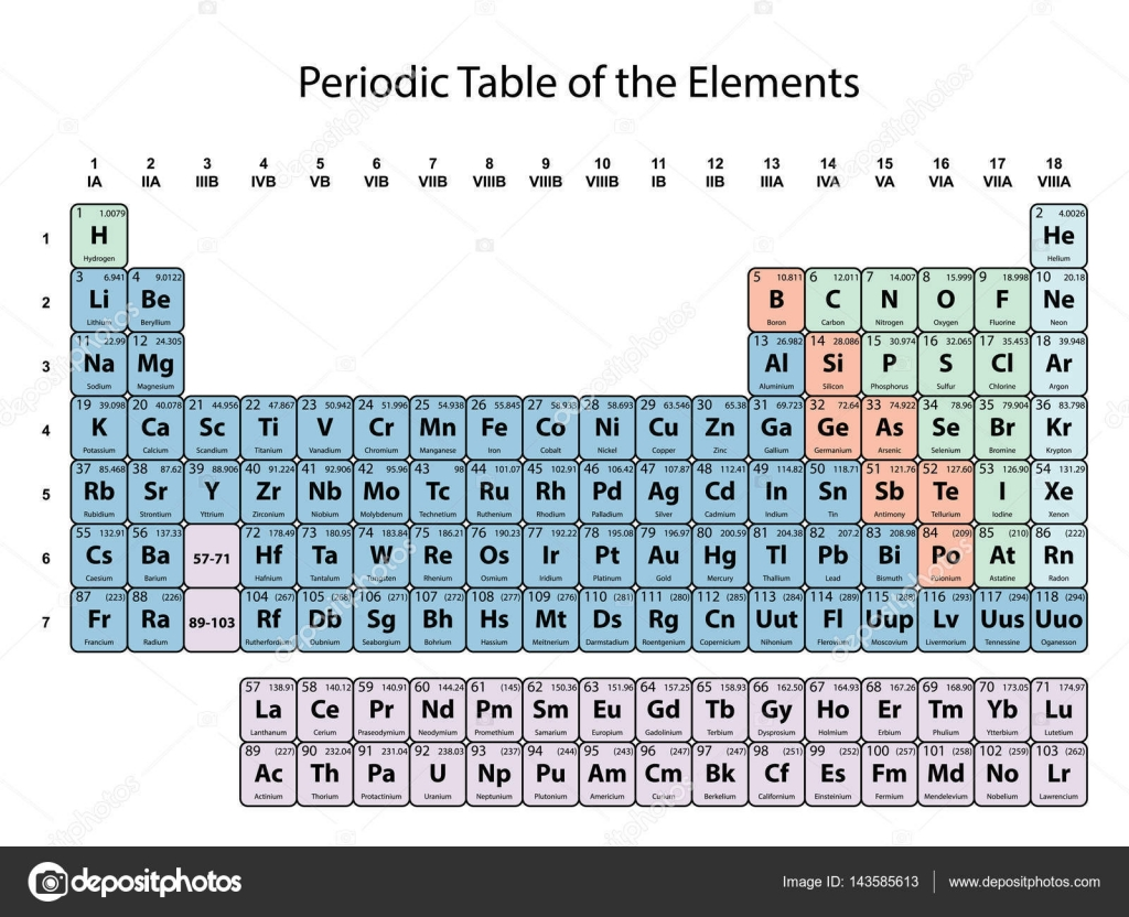 Periodic table of the elements with atomic number symbol and weight periodic table of the elements with atomic number symbol and weight with color delimitation on urtaz