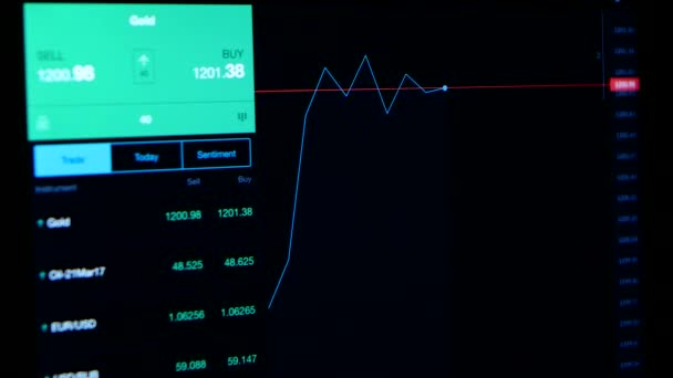 online tracking of stock market indicators on computer monitor