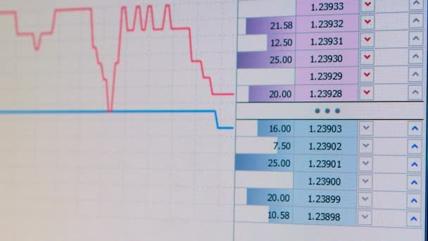 Graf výkyvy akciového trhu na obrazovku, indexy jít, statistiky