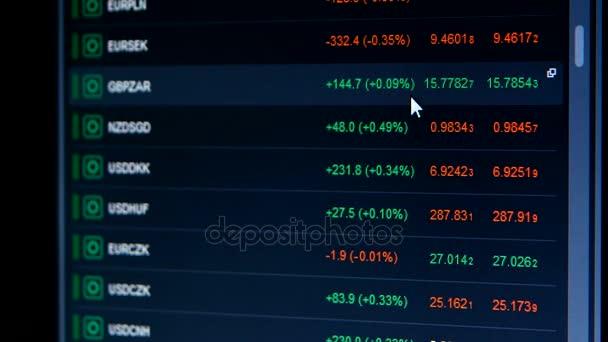Seznam burzovních indexů s čísly a indikátory roste