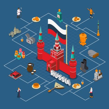 Russia Isometric Touristic Flowchart Compositon
