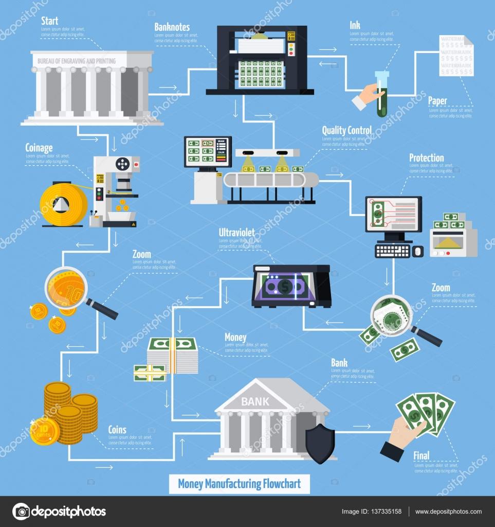 Money Manufacturing Flowchart Stock Vector Macrovector 137335158