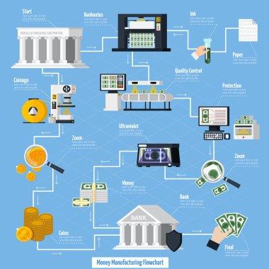 Money Manufacturing Flowchart