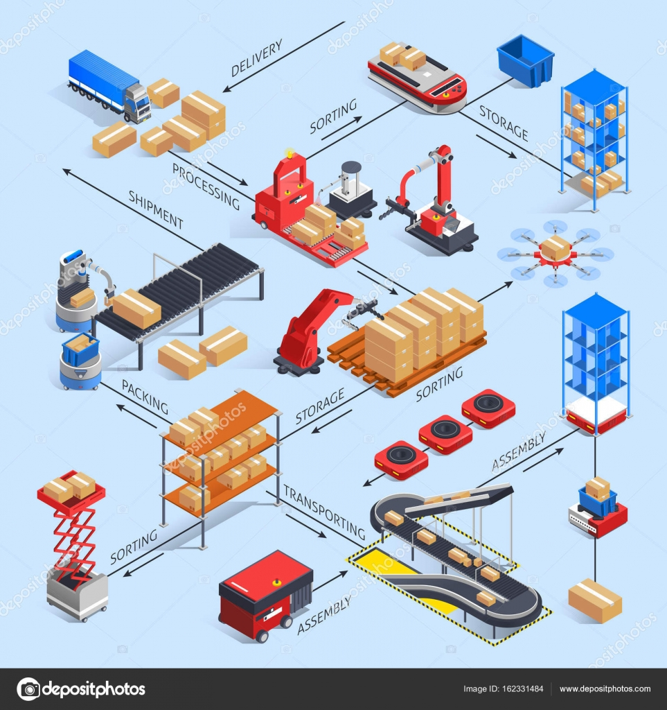Smart warehouse flowchart concept stock vector macrovector automatic warehouse robots isometric flowchart with continuous conveyor bands manipulators different logistics item names with arrows vector illustration nvjuhfo Choice Image