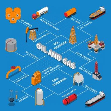 Petroleum And Gas Isometric Flowchart