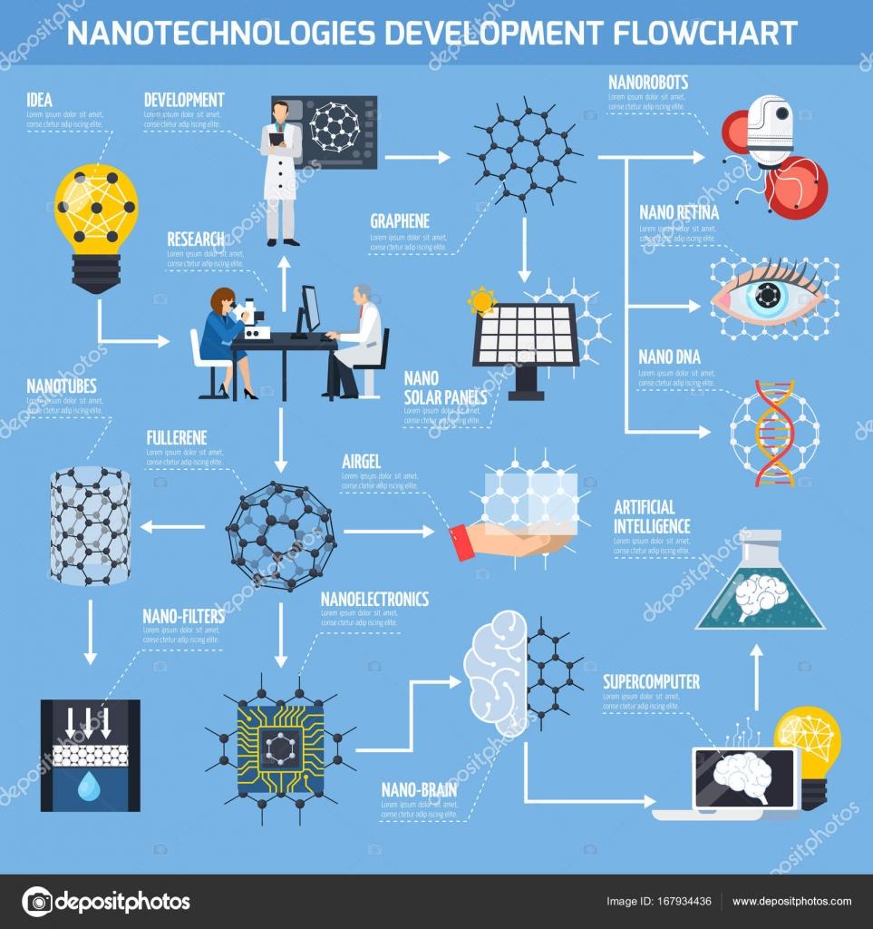 Nanotechnologies development flowchart stock vector nanotechnologies development flowchart stock vector nvjuhfo Images