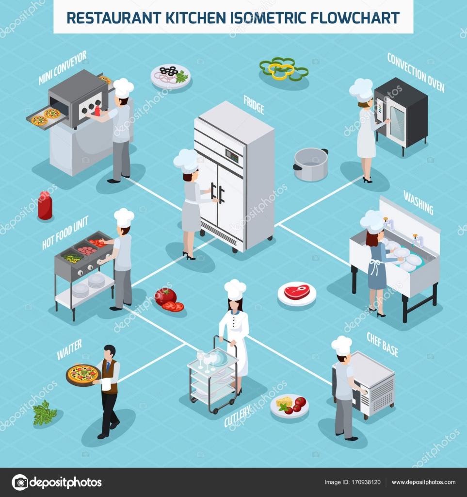 Fluxograma Isom Trico De Cozinha Profissional Vetor De Stock
