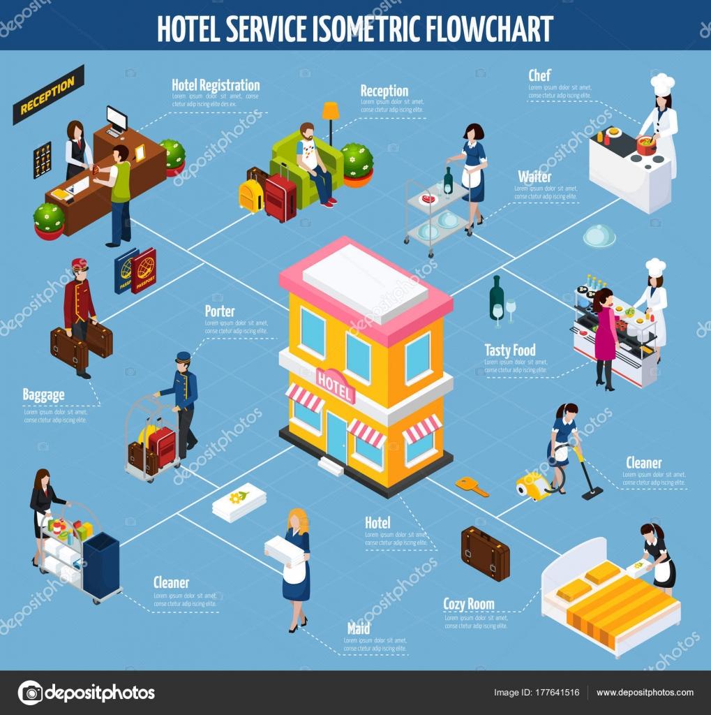 Diagrama de flujo isomtrico color servicio de hotel vector de diagrama de flujo isomtrico color servicio de hotel vector de stock ccuart Gallery