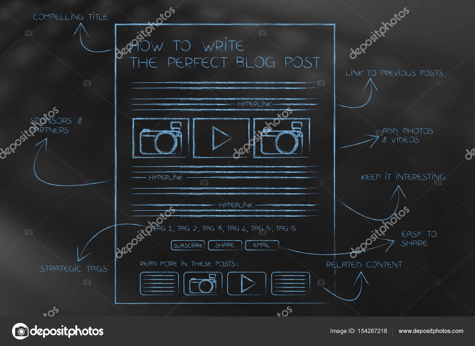 Gewusst wie: schreiben Sie die perfekte Blog-Post, Illustration mit ...