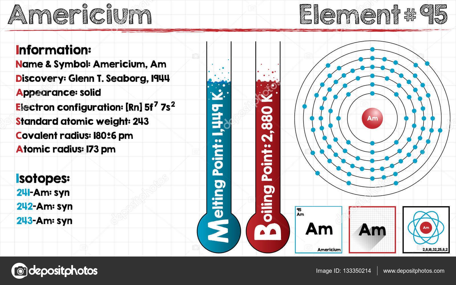 アメリシウムの要素 — ストック...