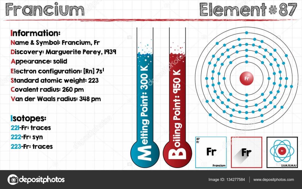 Elemento de francio archivo imgenes vectoriales malachy666 amplia y detallada infografa del elemento del francio vector de malachy666 urtaz Gallery