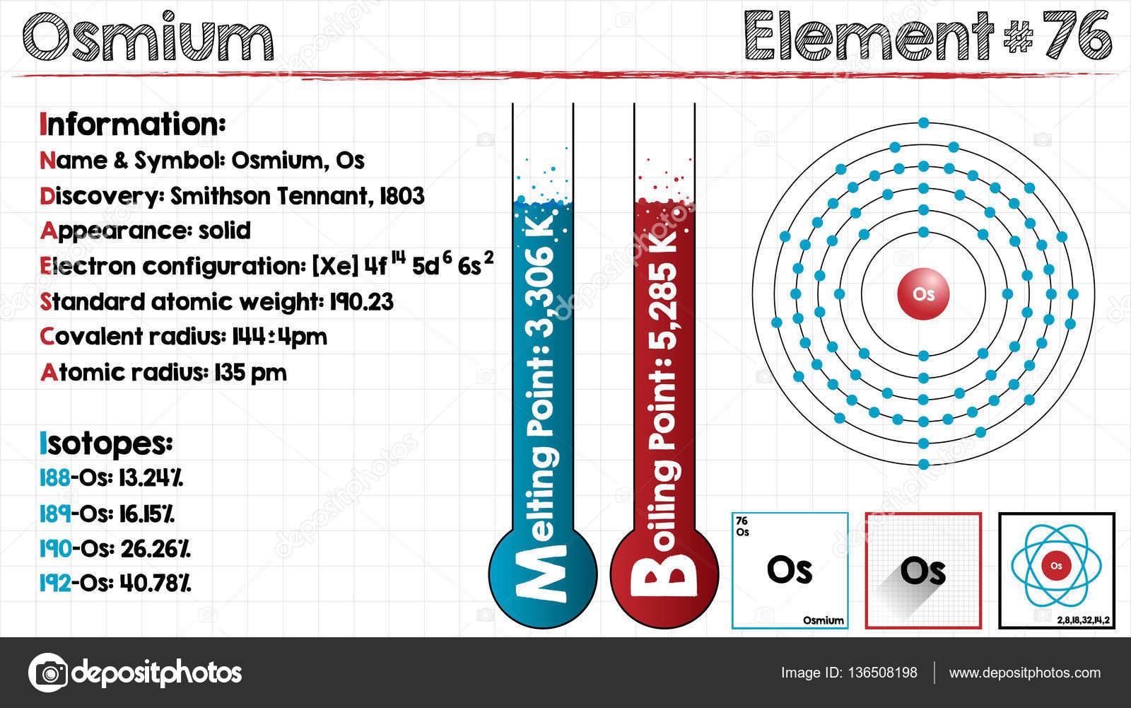 Element Of Osmium Stock Vector Malachy666 136508198