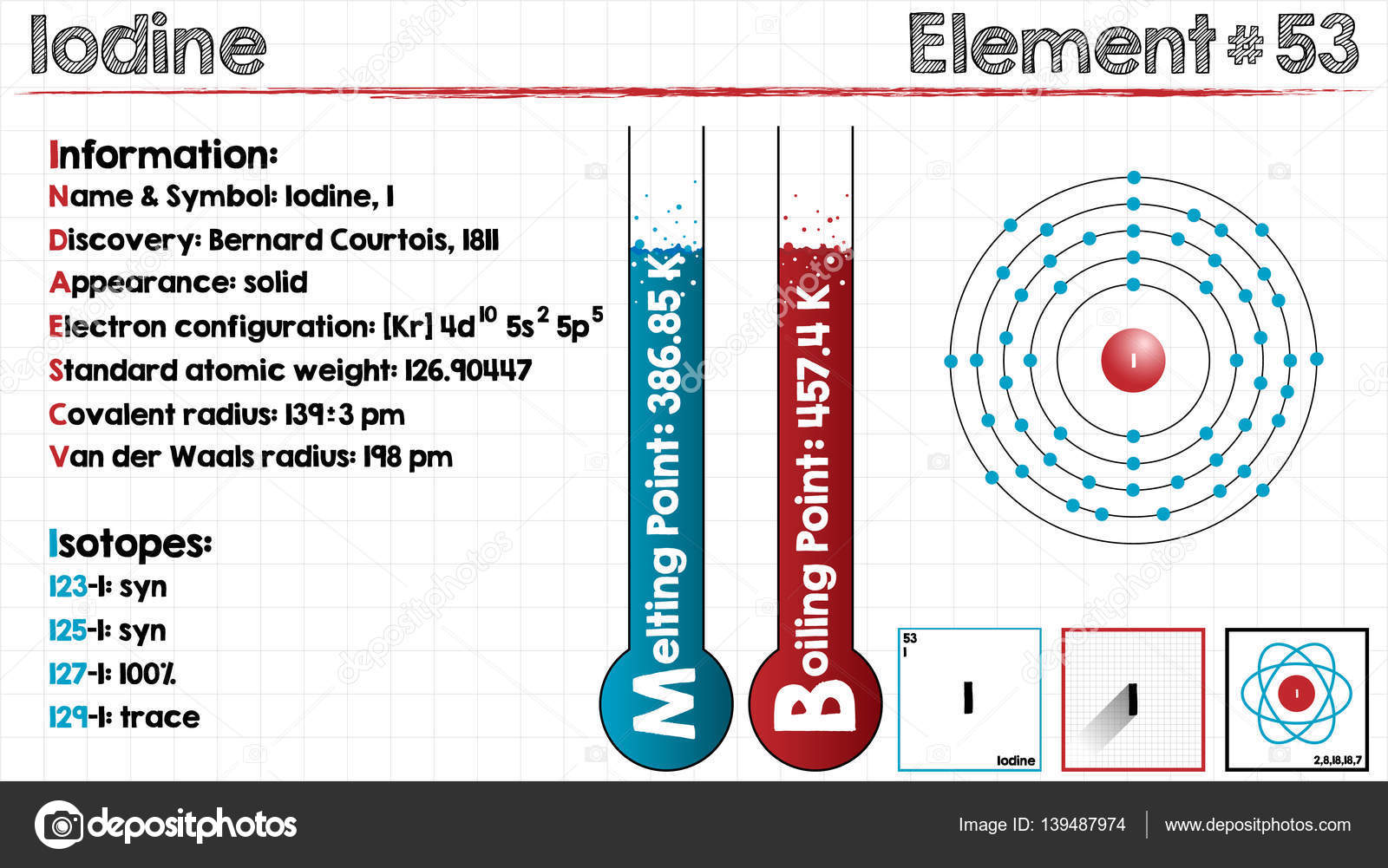 Physical Properties Of Iodine Element