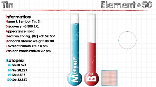 how was the element tin discovered