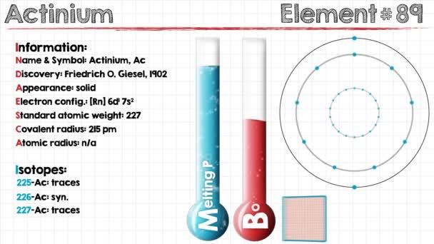 Element of Actinium