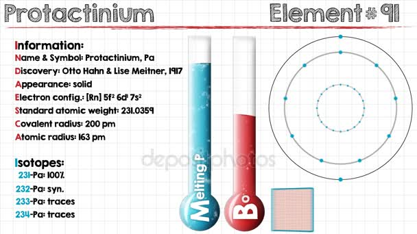 Element of Protactinium