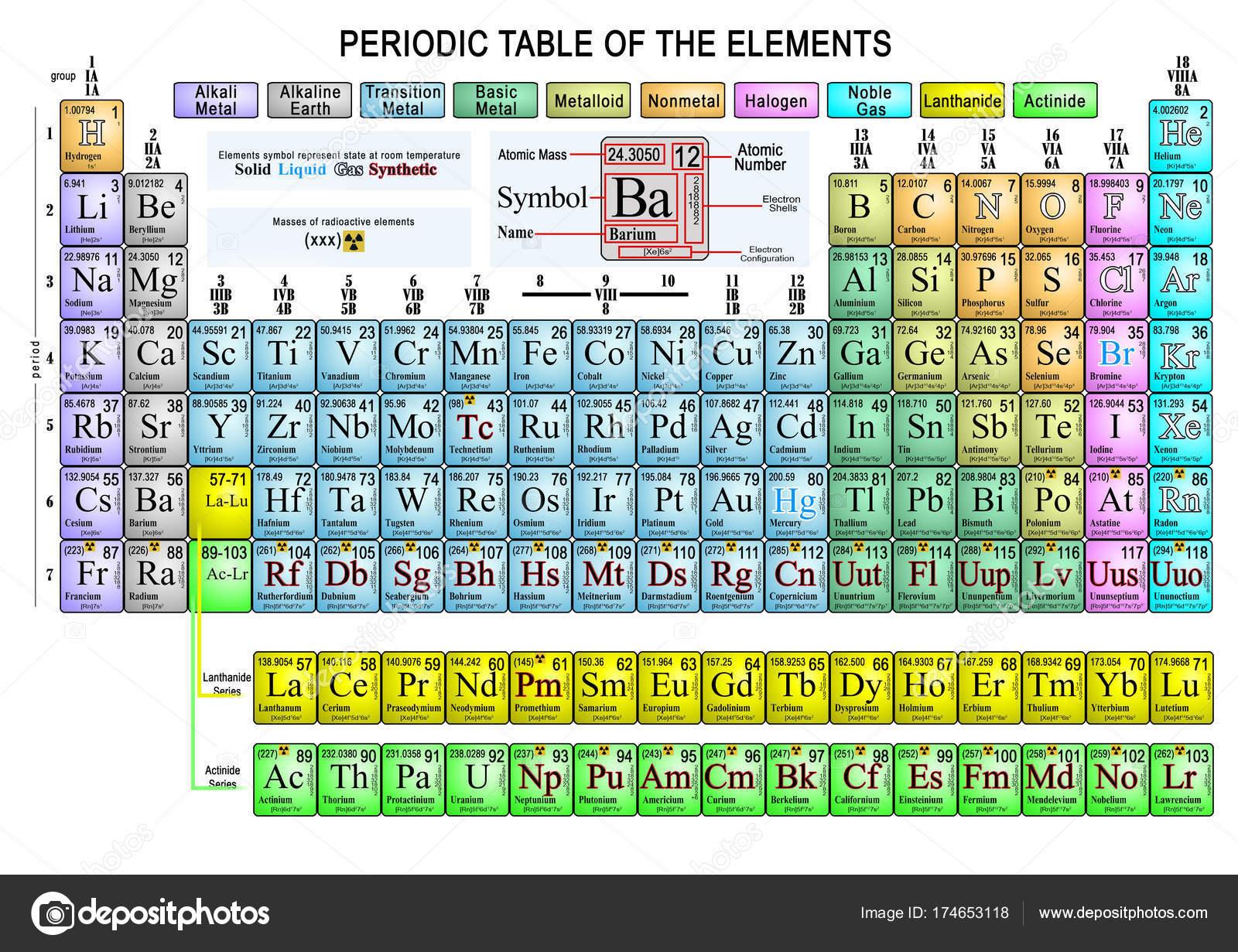 Periodic table of the elements complete stock photo davizro extended representation of the periodic table of colorful chemical elements photo by davizro urtaz Choice Image