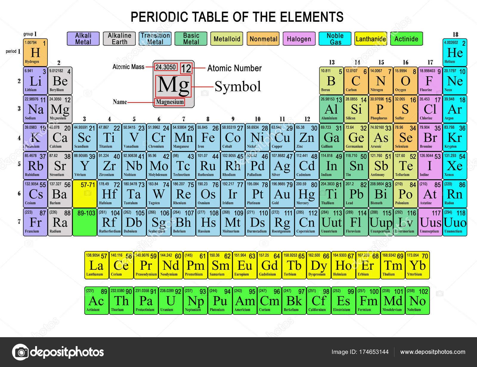 Tabla periodica de los elementos fotos de stock davizro 174653144 representacin de la tabla peridica de elementos qumicos coloridos foto de davizro urtaz Choice Image