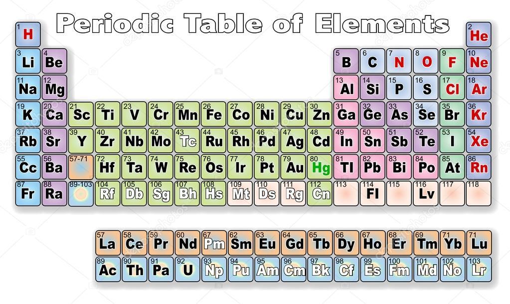 Tabla periodica de los elementos archivo imgenes vectoriales tabla periodica de los elementos archivo imgenes vectoriales urtaz Images
