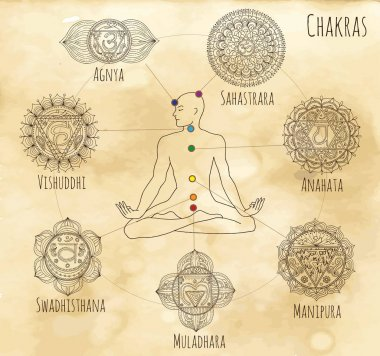 Mystic chart with hand drawn chakras and human silhouette