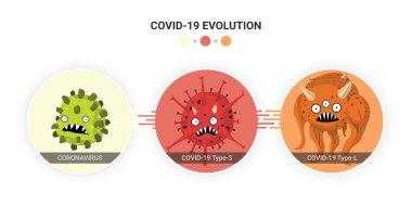 Virüs Coronavirus mutasyonu Covid-19 Tip S ve Covid-19 Tip L. Vector düz çizgi film karakteri çizim ikonu. Süperböcek evrimi mikroorganizma bilgisel konsepti.