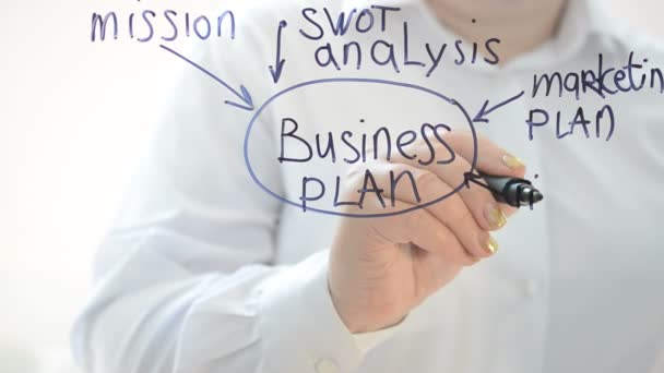 Concept of the business plan.