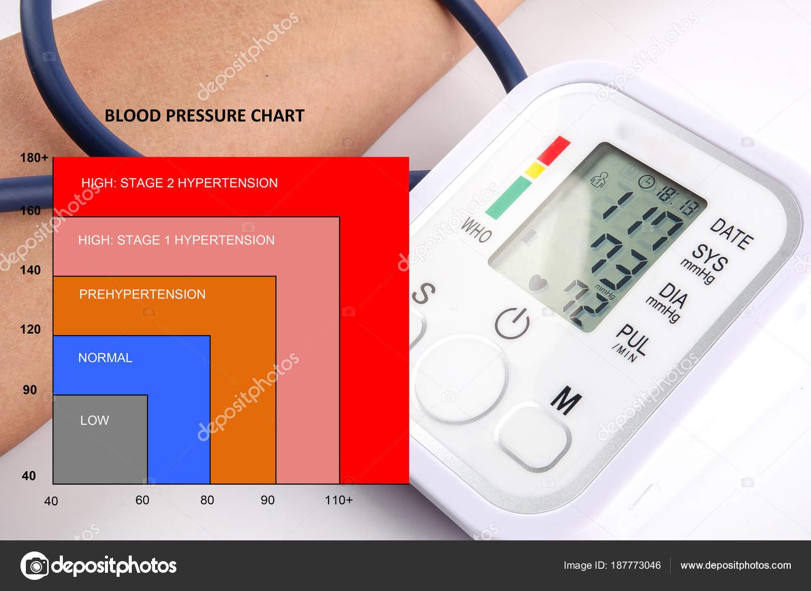 where i blood pressure konzept