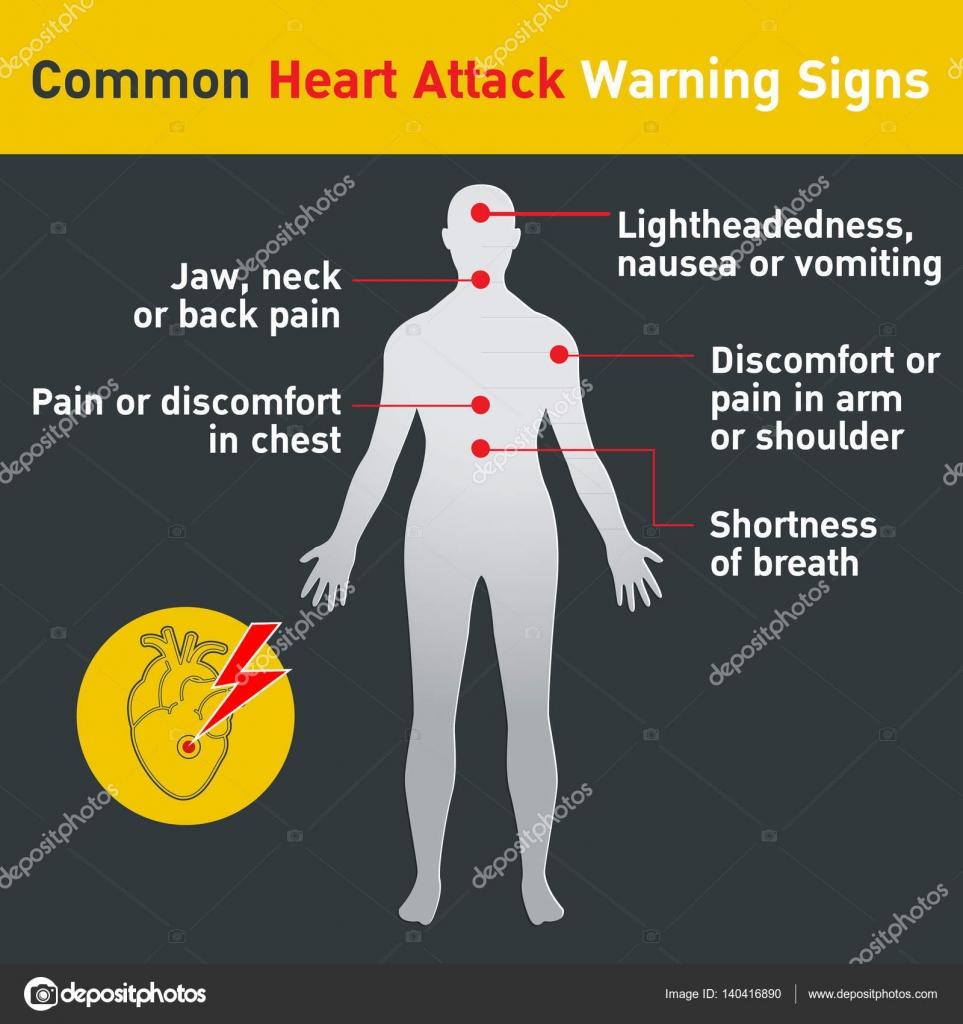 Señales de advertencia de ataque cardíaco común vector diseño ...