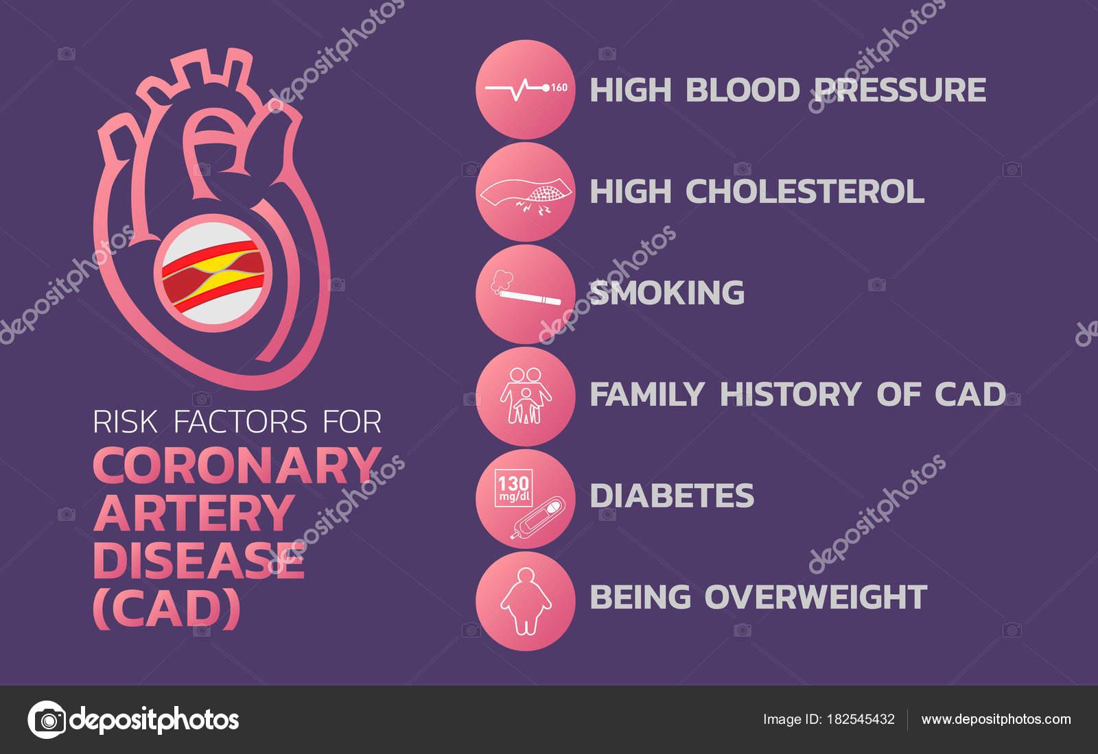 Ischämische Herzkrankheit, ischämische Kardiomyopathie, koronare ...