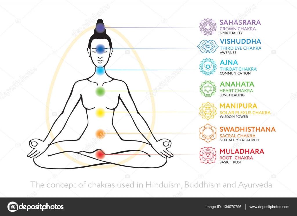 Hervorragend de chakras du corps humain - utilisé dans l'hindouisme, le  CR79