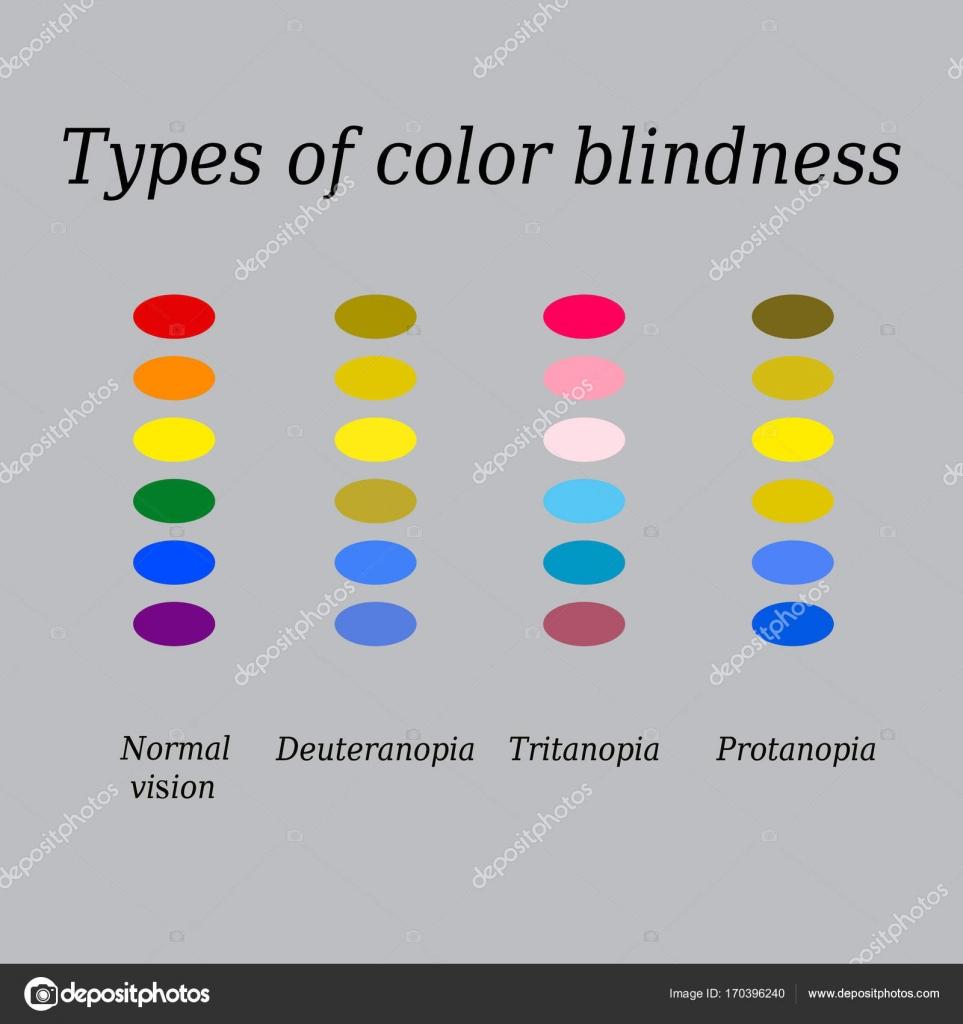 Tipos de  Percepción del color de ojos