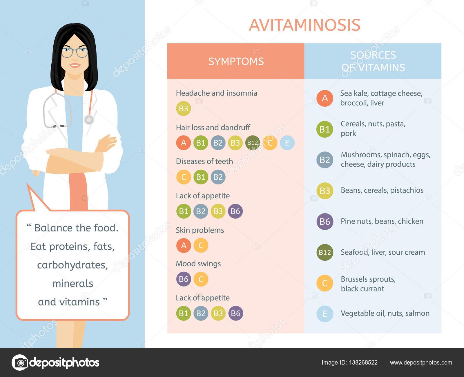 e vitaminbrist symptom