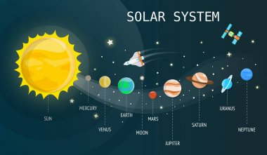 Solar system plantets and technology in universe illustration.ve
