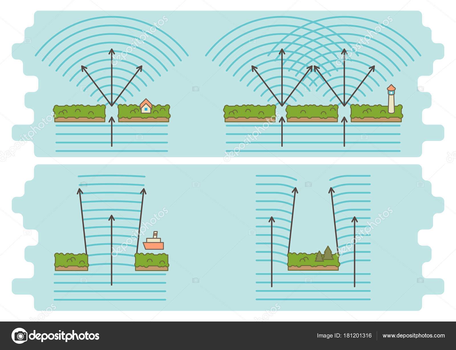 Imágenes: Ejemplos De Ondas Electromagneticas
